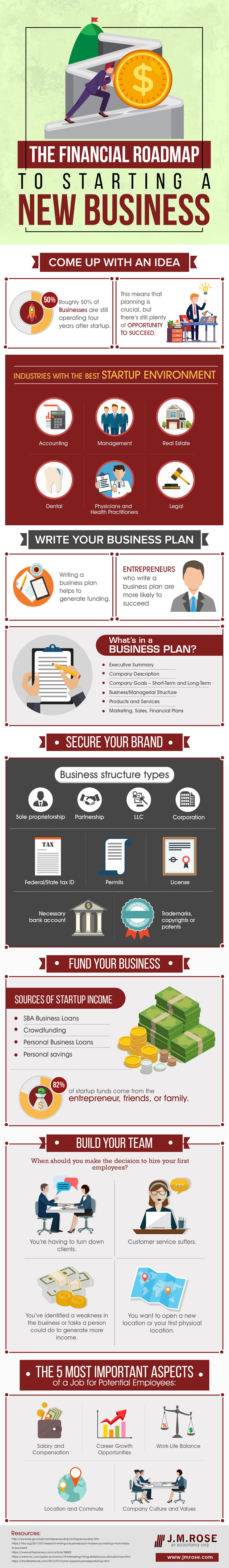 The Financial Road Map to Starting a New Business Infographic